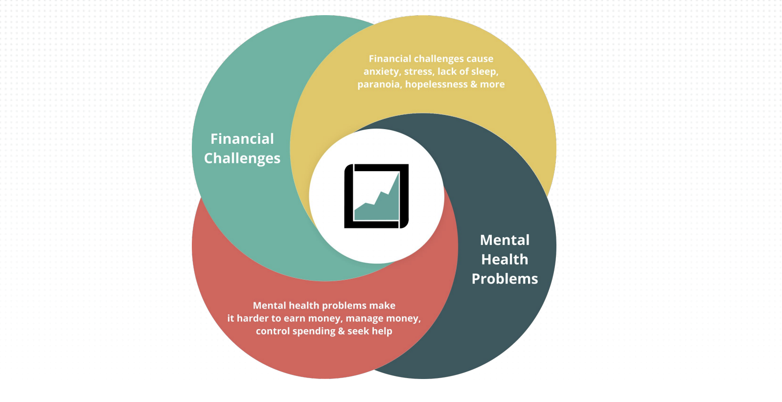 financial wellbeing and mental health spiral