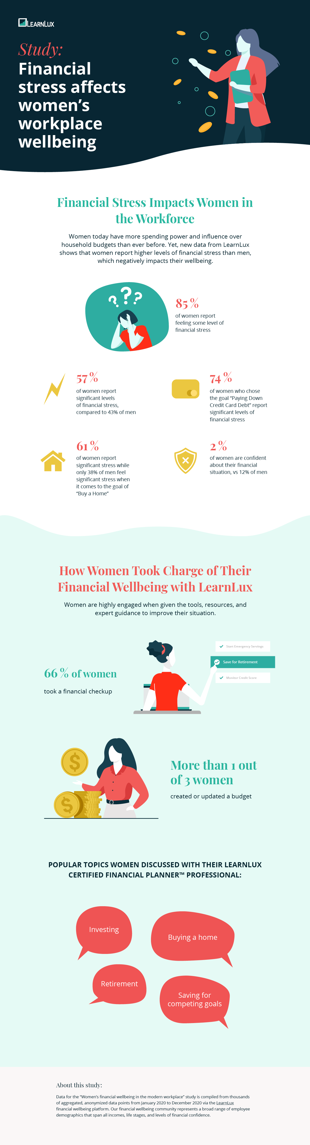 financial wellbeing for women in the workplace study infographic by LearnLux